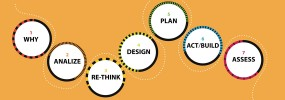 Editorial Design Canvas: progetti editoriali fuori dal recinto